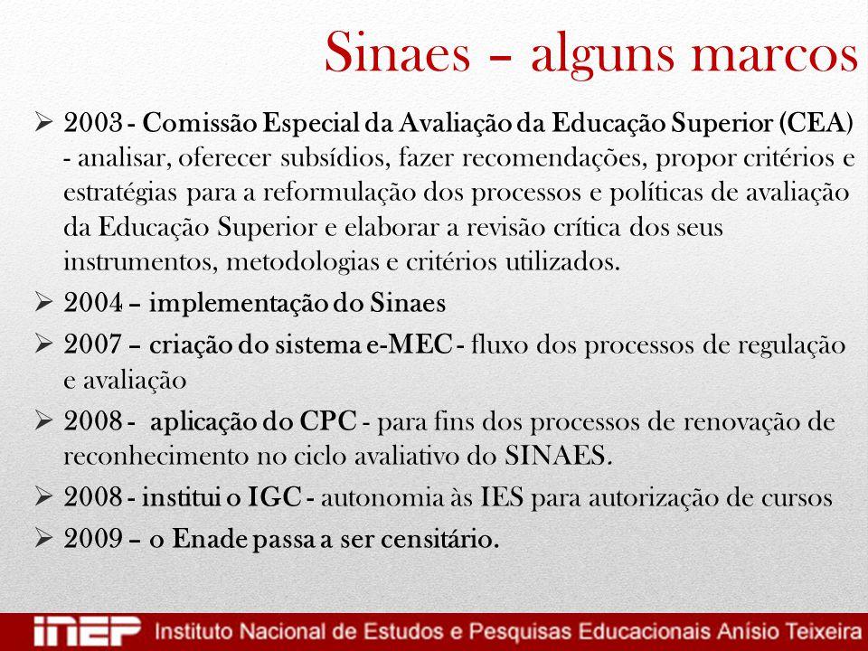 Sinaes – alguns marcos  2003 - Comissão Especial da Avaliação da Educação Superior (CEA) - analisar, oferecer subsídios, fazer recomendações, propor