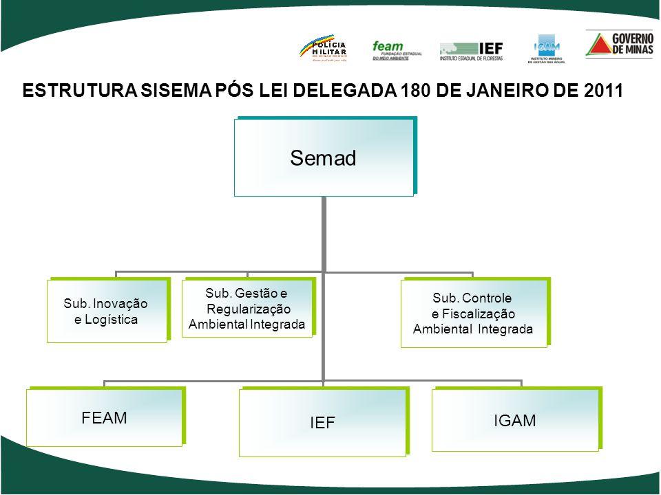 ESTRUTURA SISEMA PÓS LEI DELEGADA 180 DE JANEIRO DE 2011 Semad IEF FEAM IGAM Sub. Inovação e Logística Sub. Inovação e Logística Sub. Controle e Fisca