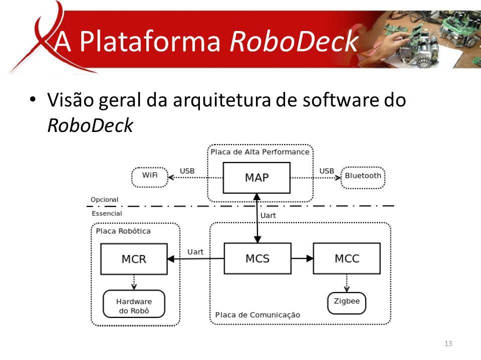 A Plataforma RoboDeck • Visão geral da arquitetura de software do RoboDeck 13