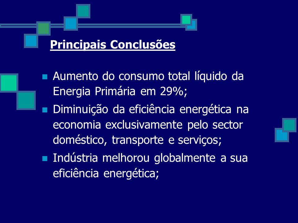  Aumento do consumo total líquido da Energia Primária em 29%;  Diminuição da eficiência energética na economia exclusivamente pelo sector doméstico,