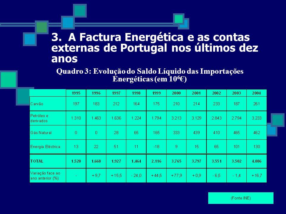 3. A Factura Energética e as contas externas de Portugal nos últimos dez anos Quadro 3: Evolução do Saldo Líquido das Importações Energéticas (em 10 6
