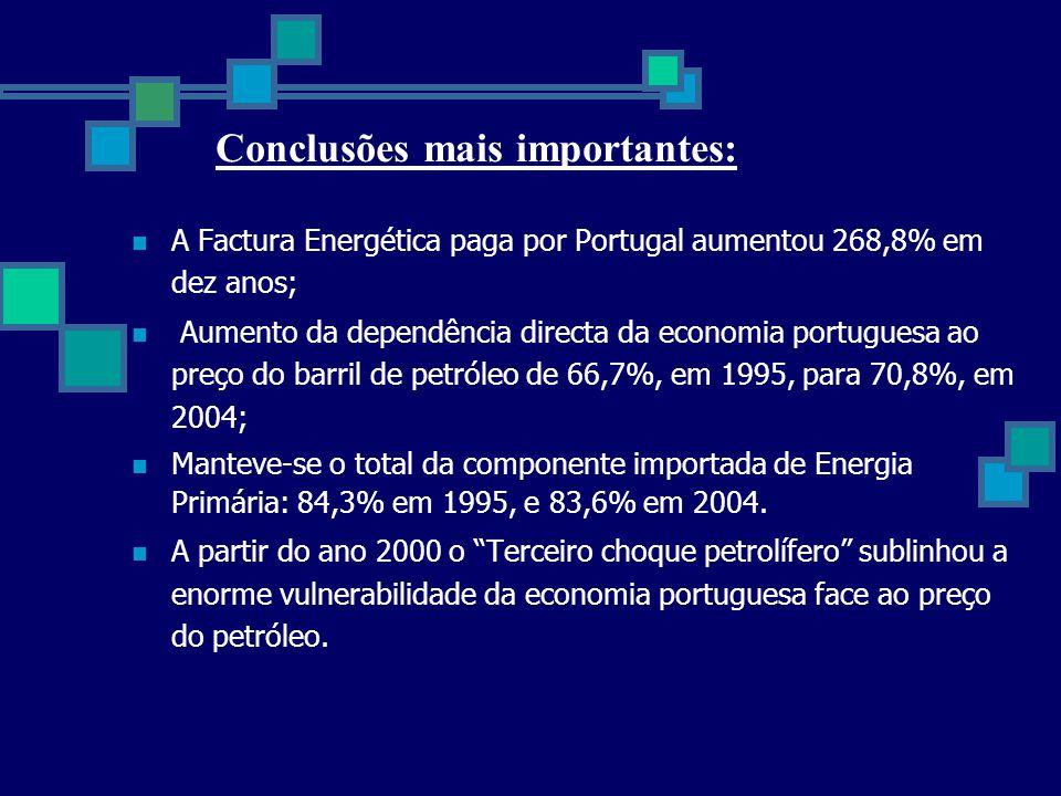  A Factura Energética paga por Portugal aumentou 268,8% em dez anos;  Aumento da dependência directa da economia portuguesa ao preço do barril de pe