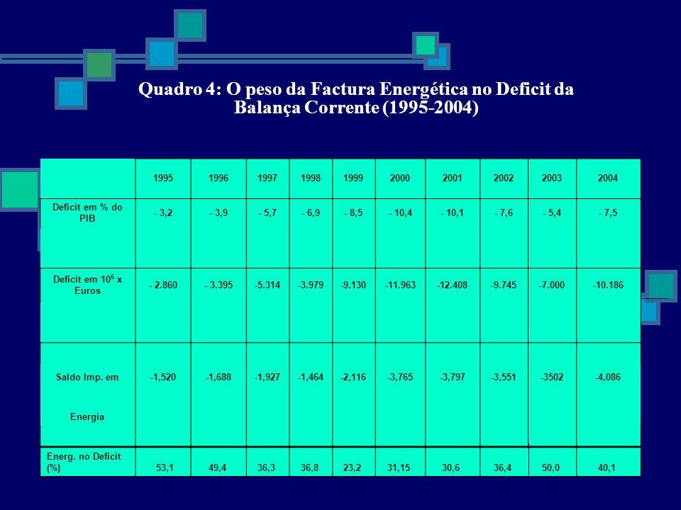 Quadro 4: O peso da Factura Energética no Deficit da Balança Corrente (1995-2004) 1995199619971998199920002001200220032004 Deficit em % do PIB - 3,2-