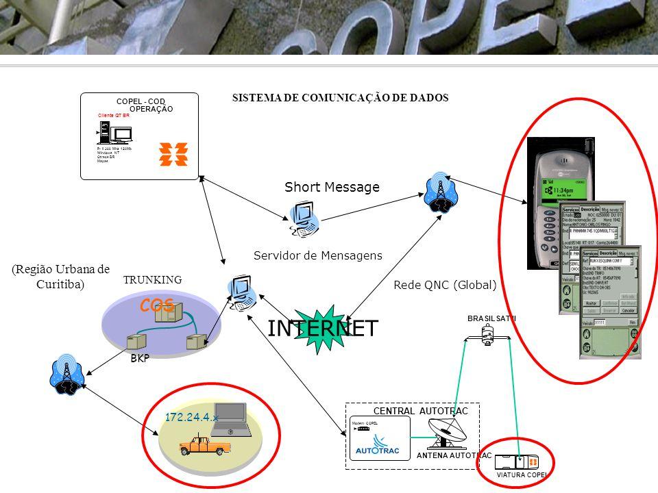 SISTEMA DE COMUNICAÇÃO DE DADOS Servidor de Mensagens Short Message INTERNET Rede QNC (Global) COPEL - COD OPERAÇÃO P- II 300 Mhz 128Mb Windows NT Qtr