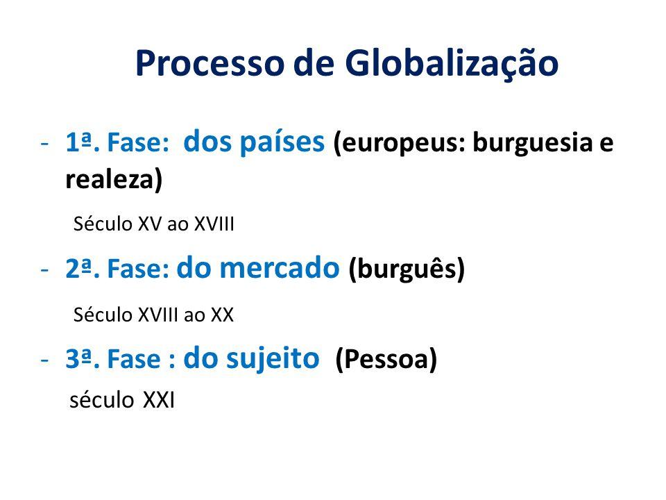 Processo de Globalização -1ª. Fase: dos países (europeus: burguesia e realeza) Século XV ao XVIII -2ª. Fase: do mercado (burguês) Século XVIII ao XX -