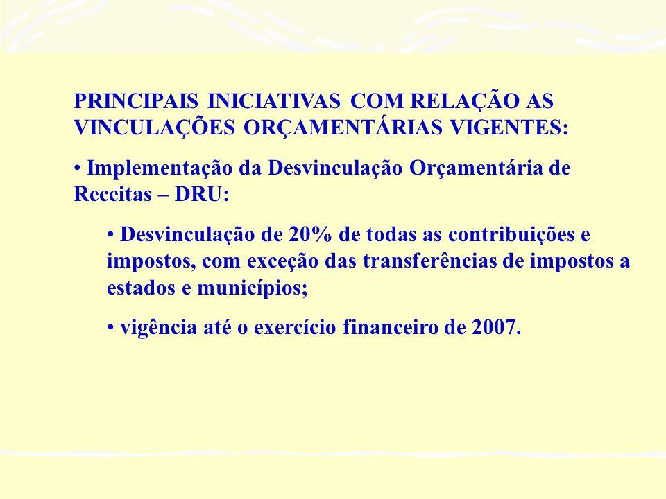 PRINCIPAIS INICIATIVAS COM RELAÇÃO AS VINCULAÇÕES ORÇAMENTÁRIAS VIGENTES: • Implementação da Desvinculação Orçamentária de Receitas – DRU: • Desvinculação de 20% de todas as contribuições e impostos, com exceção das transferências de impostos a estados e municípios; • vigência até o exercício financeiro de 2007.
