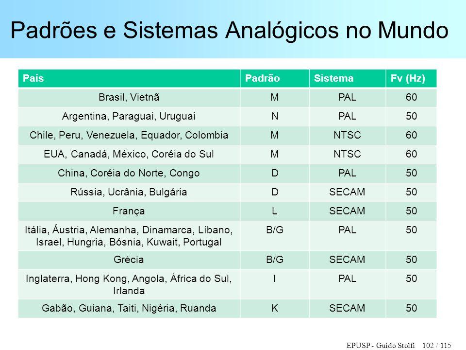 EPUSP - Guido Stolfi 102 / 115 Padrões e Sistemas Analógicos no Mundo PaísPadrãoSistemaFv (Hz) Brasil, VietnãMPAL60 Argentina, Paraguai, UruguaiNPAL50
