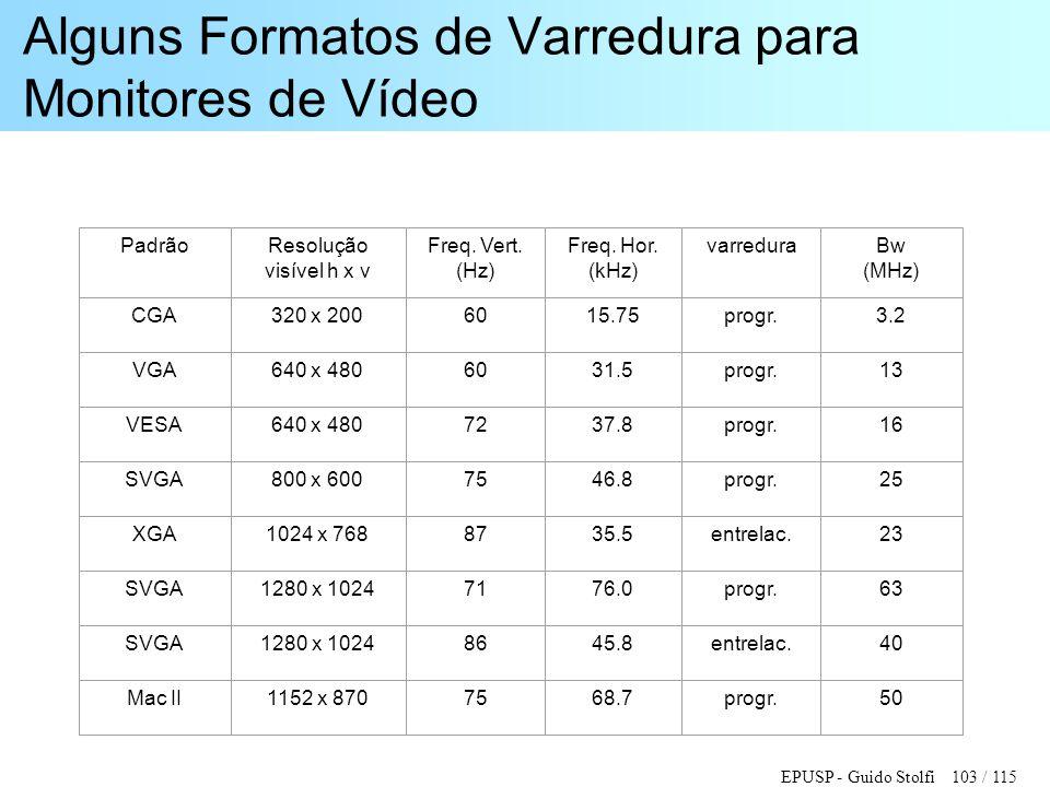 EPUSP - Guido Stolfi 103 / 115 Alguns Formatos de Varredura para Monitores de Vídeo PadrãoResolução visível h x v Freq. Vert. (Hz) Freq. Hor. (kHz) va
