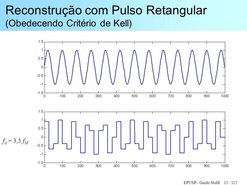 EPUSP - Guido Stolfi 13 / 115 Reconstrução com Pulso Retangular (Obedecendo Critério de Kell) f A = 3,3 f M