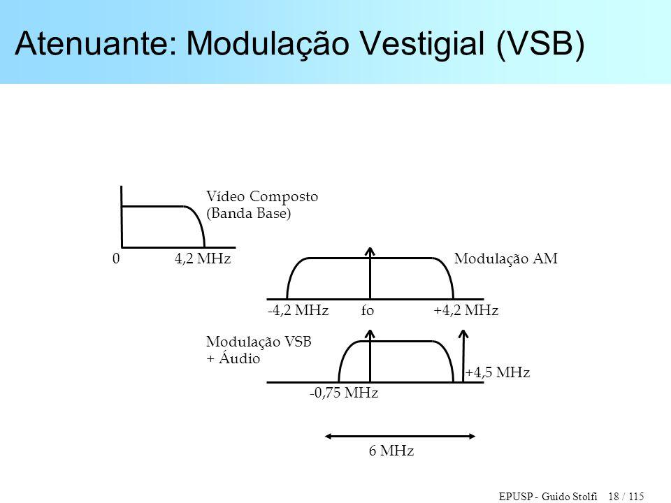 EPUSP - Guido Stolfi 18 / 115 Atenuante: Modulação Vestigial (VSB) 4,2 MHz -4,2 MHz Vídeo Composto (Banda Base) +4,2 MHz -0,75 MHz +4,5 MHz fo Modulaç