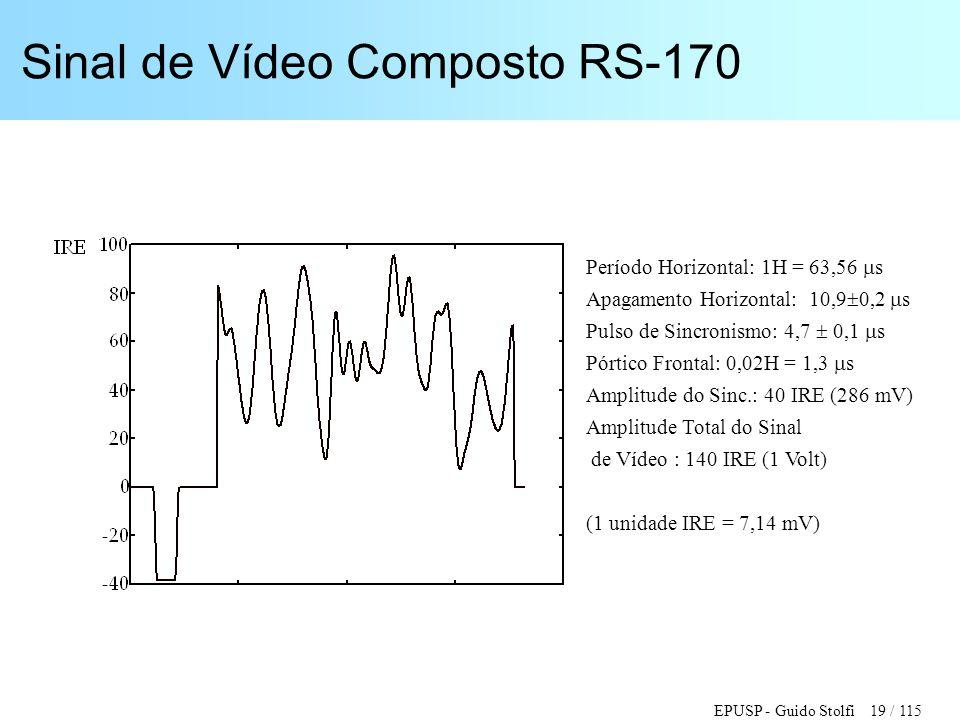 EPUSP - Guido Stolfi 19 / 115 Sinal de Vídeo Composto RS-170 Período Horizontal: 1H = 63,56  s Apagamento Horizontal: 10,9  0,2  s Pulso de Sincron