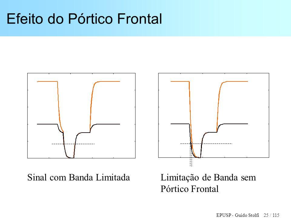 EPUSP - Guido Stolfi 25 / 115 Efeito do Pórtico Frontal Sinal com Banda LimitadaLimitação de Banda sem Pórtico Frontal