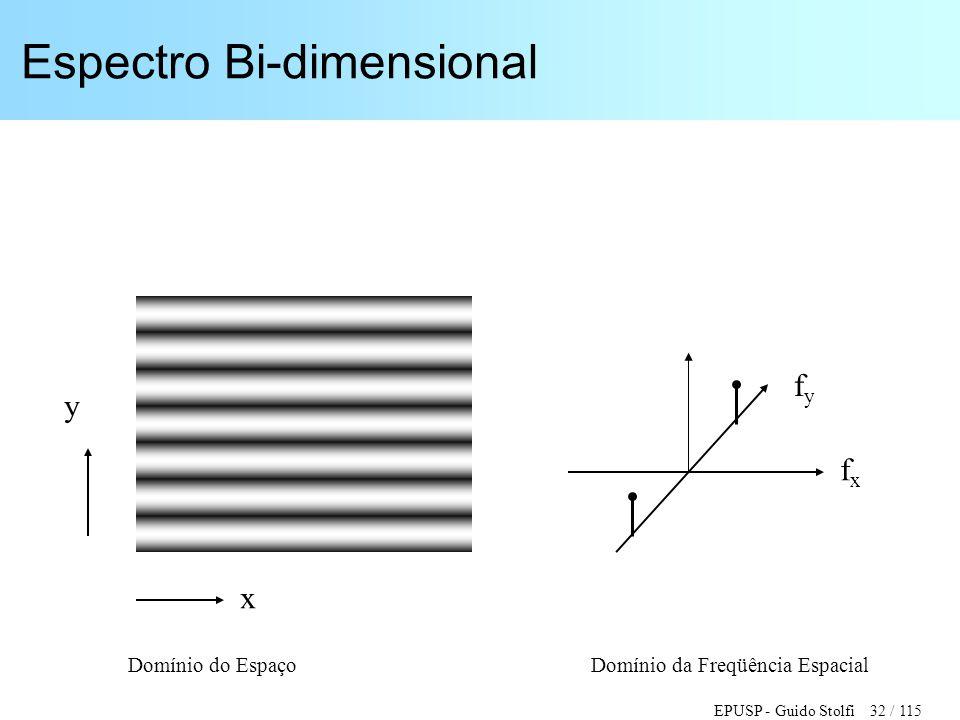EPUSP - Guido Stolfi 32 / 115 Espectro Bi-dimensional y x fxfx fyfy Domínio do Espaço Domínio da Freqüência Espacial
