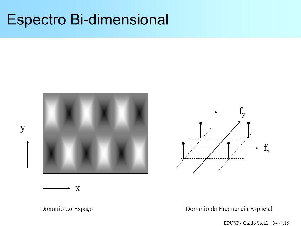 EPUSP - Guido Stolfi 34 / 115 Espectro Bi-dimensional y x fxfx fyfy Domínio do Espaço Domínio da Freqüência Espacial