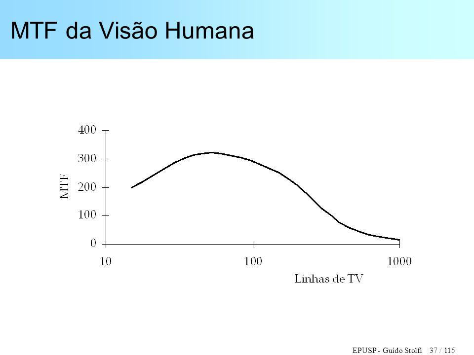 EPUSP - Guido Stolfi 37 / 115 MTF da Visão Humana