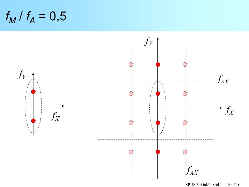 EPUSP - Guido Stolfi 49 / 115 f M / f A = 0,5 fXfX fYfY fXfX fYfY f AY f AX
