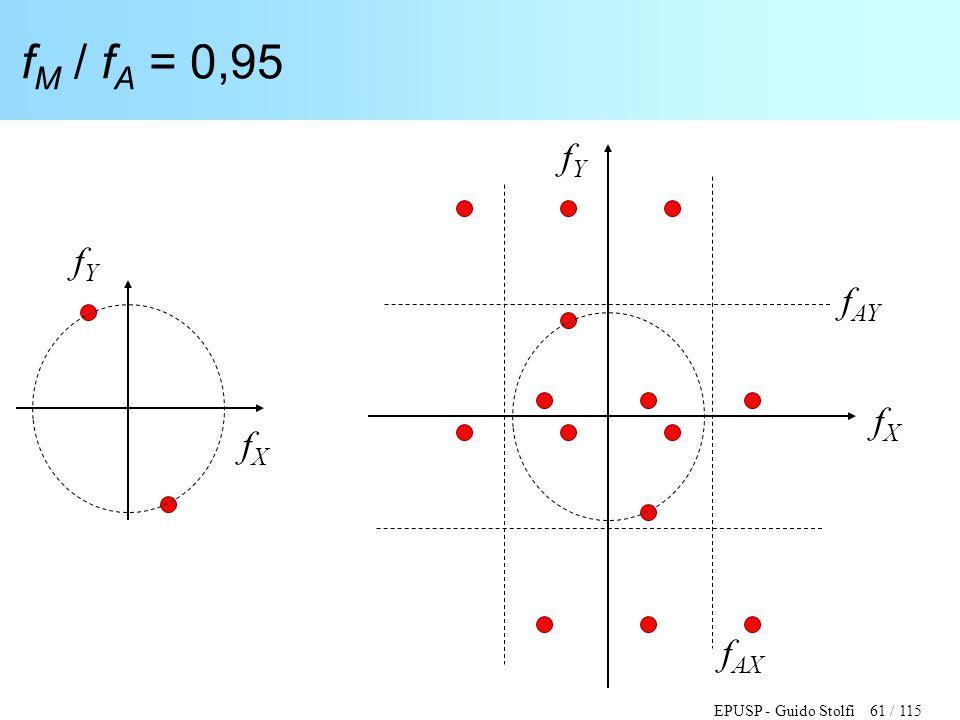 EPUSP - Guido Stolfi 61 / 115 f M / f A = 0,95 fXfX fYfY fXfX fYfY f AY f AX