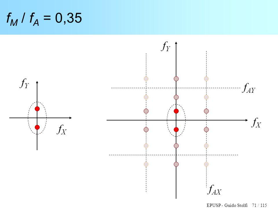 EPUSP - Guido Stolfi 71 / 115 f M / f A = 0,35 fXfX fYfY fXfX fYfY f AY f AX