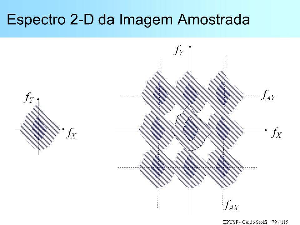 EPUSP - Guido Stolfi 79 / 115 Espectro 2-D da Imagem Amostrada fXfX fYfY fXfX fYfY f AY f AX