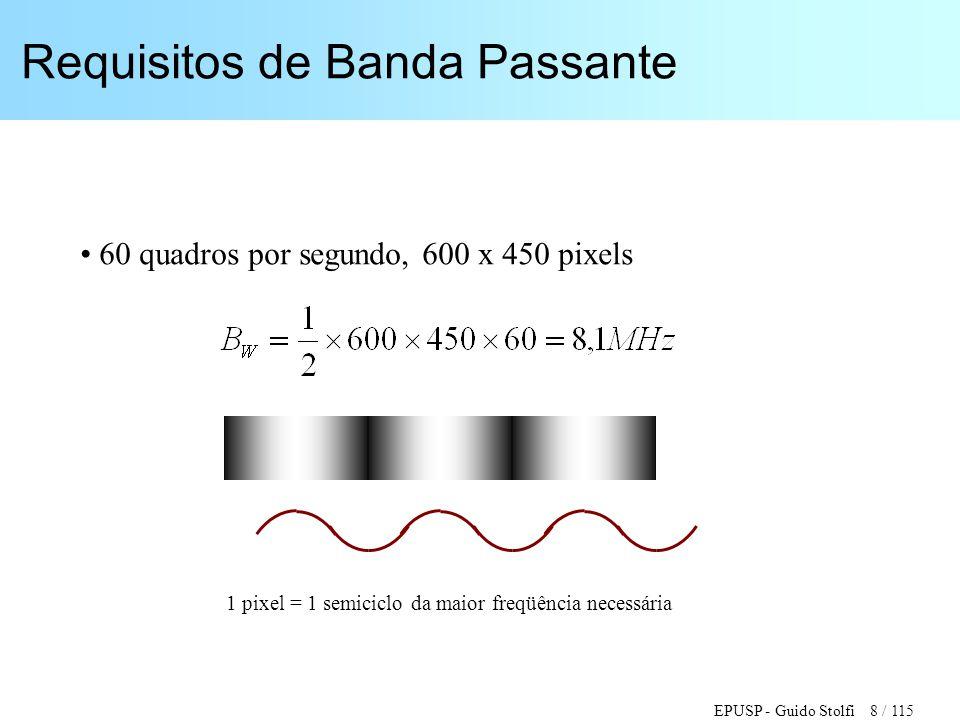 EPUSP - Guido Stolfi 19 / 115 Sinal de Vídeo Composto RS-170 Período Horizontal: 1H = 63,56  s Apagamento Horizontal: 10,9  0,2  s Pulso de Sincronismo: 4,7  0,1  s Pórtico Frontal: 0,02H = 1,3  s Amplitude do Sinc.: 40 IRE (286 mV) Amplitude Total do Sinal de Vídeo : 140 IRE (1 Volt) (1 unidade IRE = 7,14 mV)