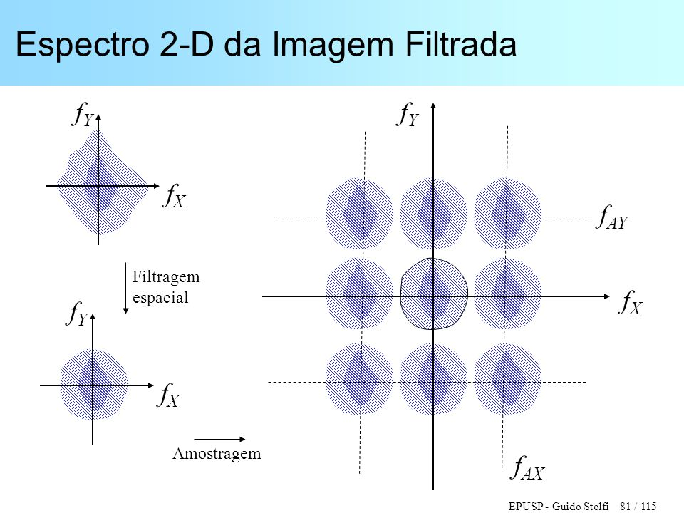 EPUSP - Guido Stolfi 81 / 115 Espectro 2-D da Imagem Filtrada fXfX fYfY f AY f AX fXfX fYfY fXfX fYfY Amostragem Filtragem espacial