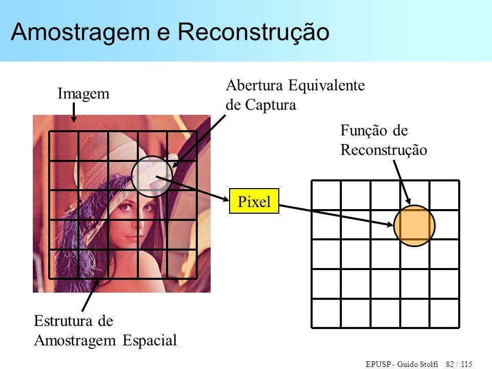 EPUSP - Guido Stolfi 82 / 115 Amostragem e Reconstrução Imagem Estrutura de Amostragem Espacial Abertura Equivalente de Captura Pixel Função de Recons