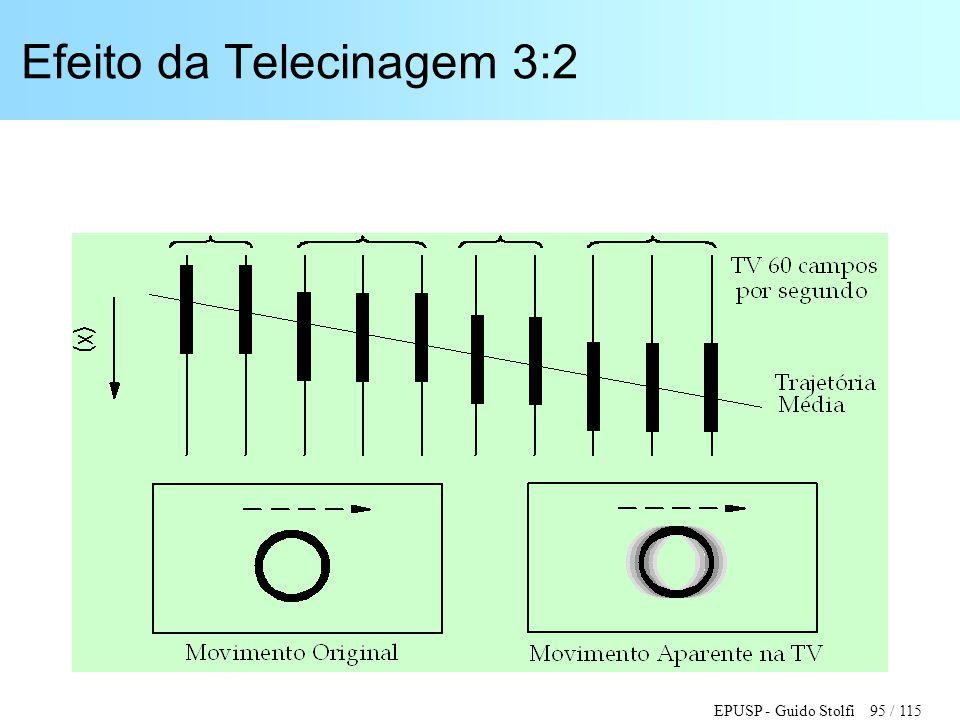 EPUSP - Guido Stolfi 95 / 115 Efeito da Telecinagem 3:2