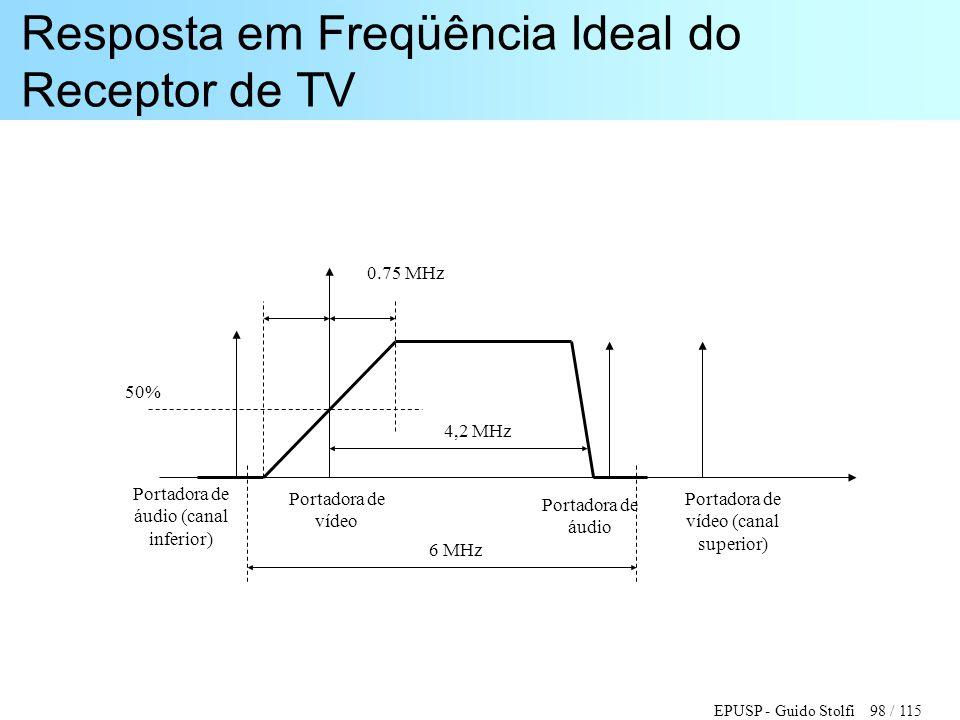 EPUSP - Guido Stolfi 98 / 115 Resposta em Freqüência Ideal do Receptor de TV Portadora de vídeo Portadora de áudio Portadora de vídeo (canal superior)