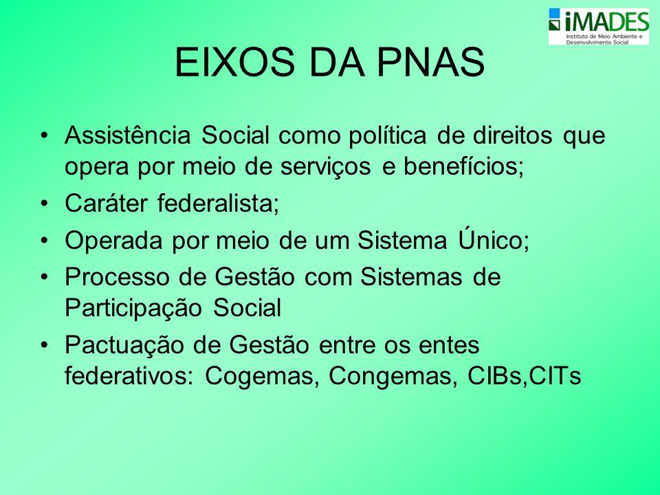 EIXOS DA PNAS •Assistência Social como política de direitos que opera por meio de serviços e benefícios; •Caráter federalista; •Operada por meio de um