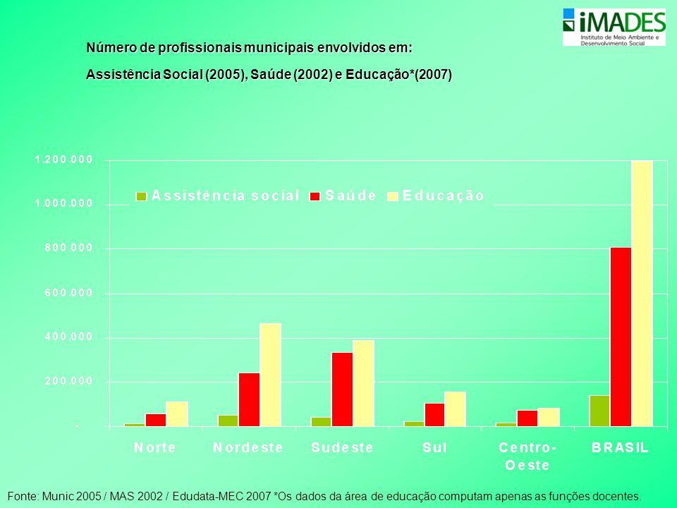 Número de profissionais municipais envolvidos em: Assistência Social (2005), Saúde (2002) e Educação*(2007) Fonte: Munic 2005 / MAS 2002 / Edudata-MEC