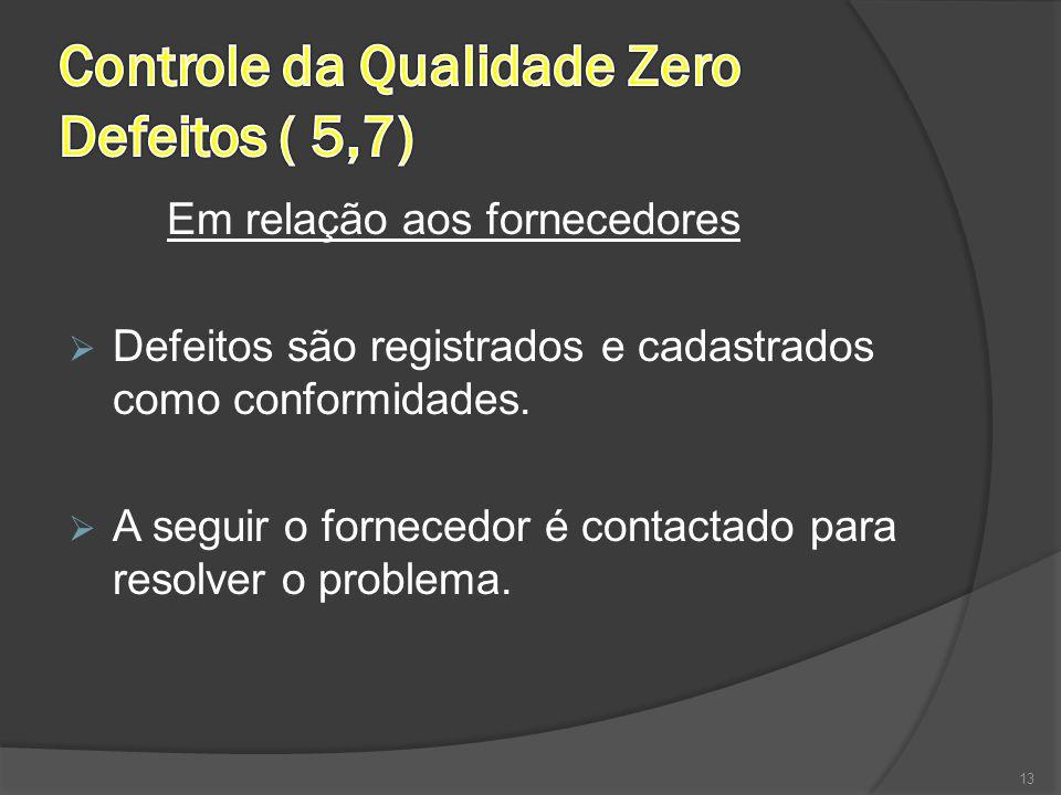 Em relação aos fornecedores  Defeitos são registrados e cadastrados como conformidades.  A seguir o fornecedor é contactado para resolver o problema