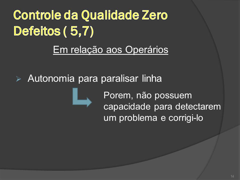Em relação aos Operários  Autonomia para paralisar linha 14 Porem, não possuem capacidade para detectarem um problema e corrigi-lo