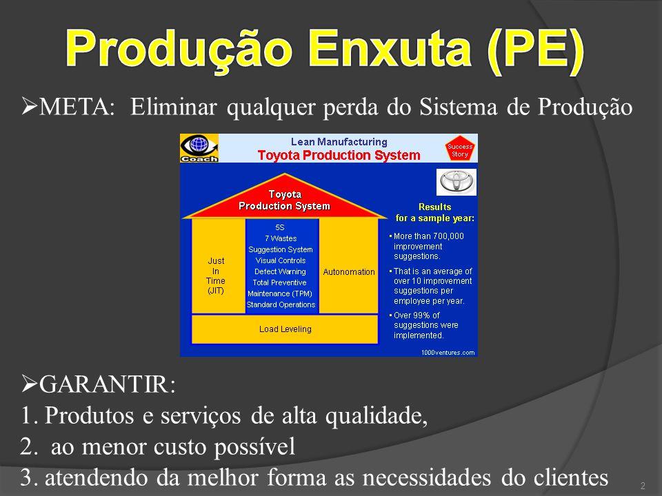 2  META: Eliminar qualquer perda do Sistema de Produção  GARANTIR: 1.Produtos e serviços de alta qualidade, 2. ao menor custo possível 3.atendendo d