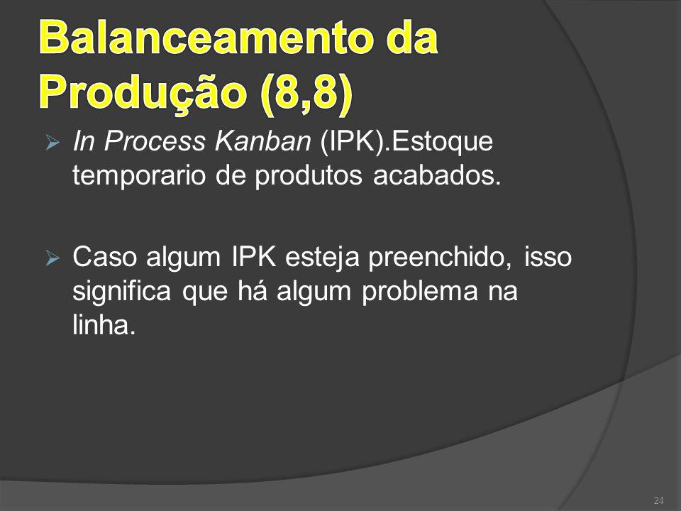  In Process Kanban (IPK).Estoque temporario de produtos acabados.  Caso algum IPK esteja preenchido, isso significa que há algum problema na linha.