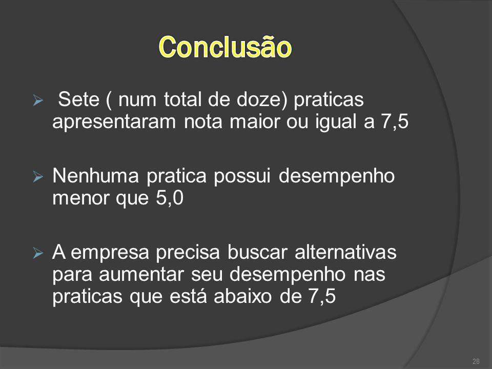  Sete ( num total de doze) praticas apresentaram nota maior ou igual a 7,5  Nenhuma pratica possui desempenho menor que 5,0  A empresa precisa busc