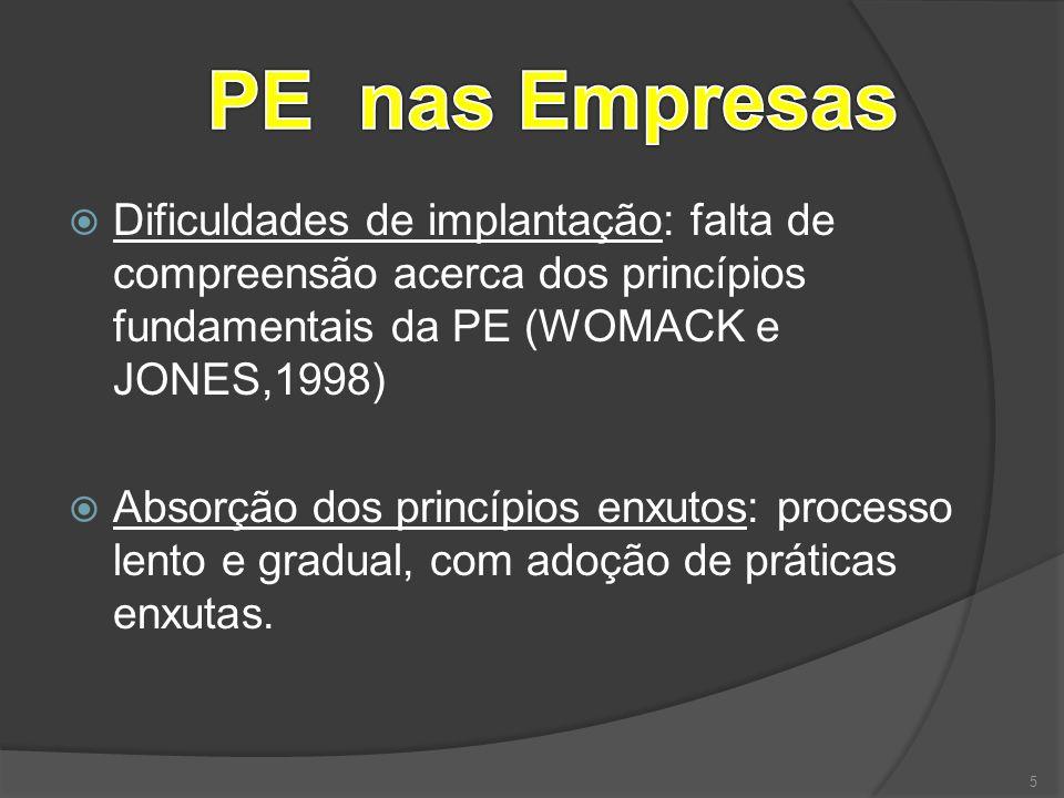  Dificuldades de implantação: falta de compreensão acerca dos princípios fundamentais da PE (WOMACK e JONES,1998)  Absorção dos princípios enxutos: