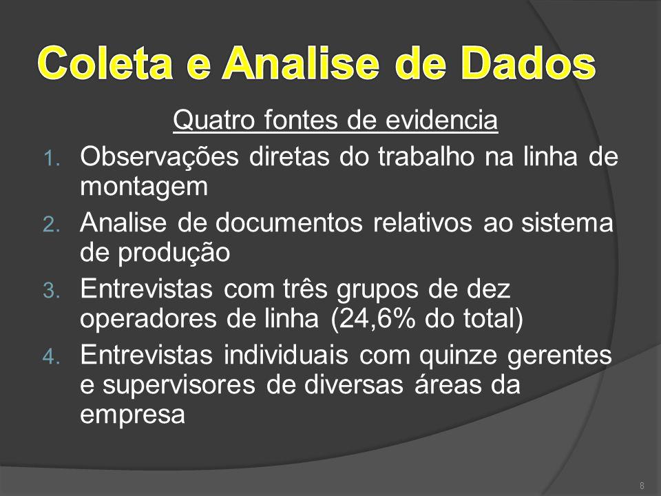 Quatro fontes de evidencia 1. Observações diretas do trabalho na linha de montagem 2. Analise de documentos relativos ao sistema de produção 3. Entrev