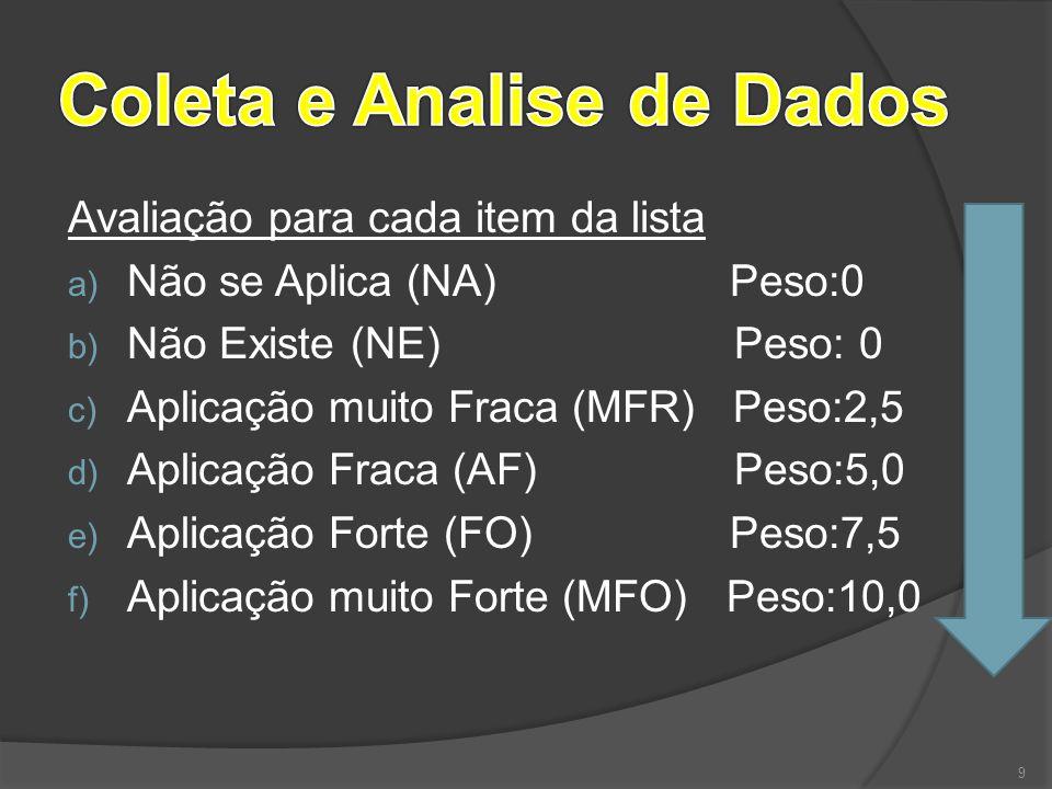 Avaliação para cada item da lista a) Não se Aplica (NA) Peso:0 b) Não Existe (NE) Peso: 0 c) Aplicação muito Fraca (MFR) Peso:2,5 d) Aplicação Fraca (