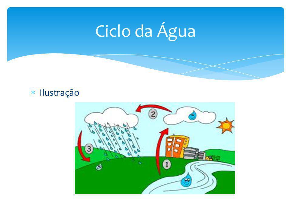  Ilustração Ciclo da Água