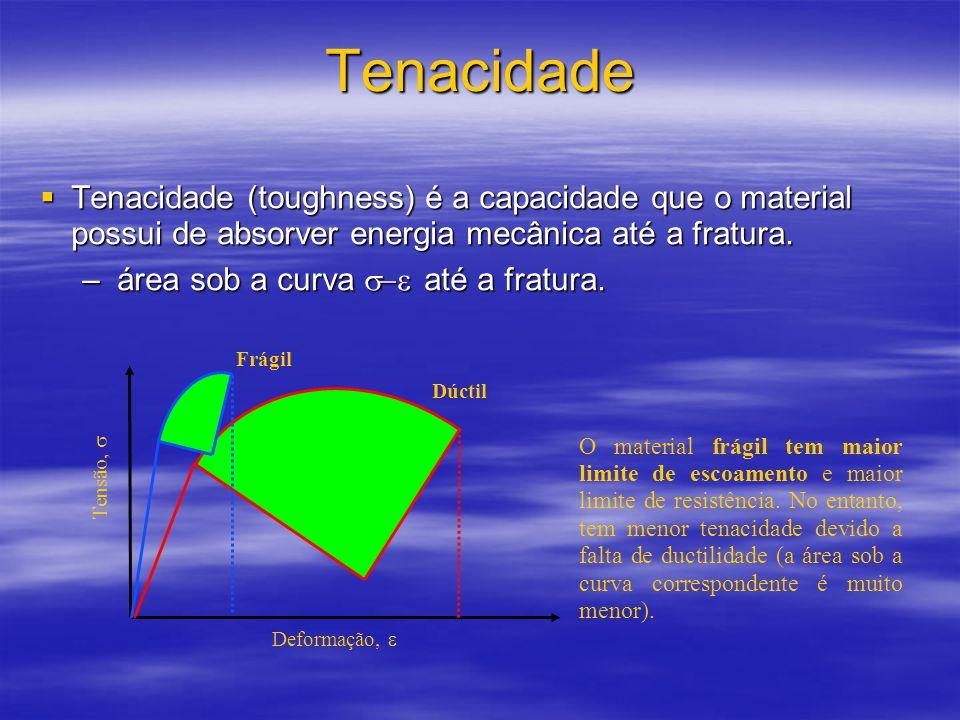 Tenacidade  Tenacidade (toughness) é a capacidade que o material possui de absorver energia mecânica até a fratura.