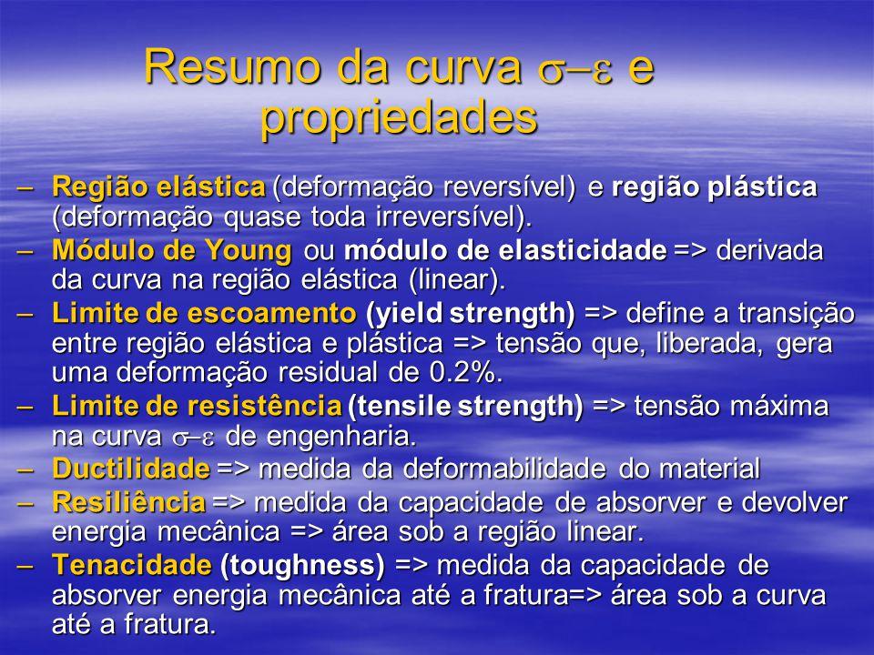 Resumo da curva  e propriedades –Região elástica (deformação reversível) e região plástica (deformação quase toda irreversível).