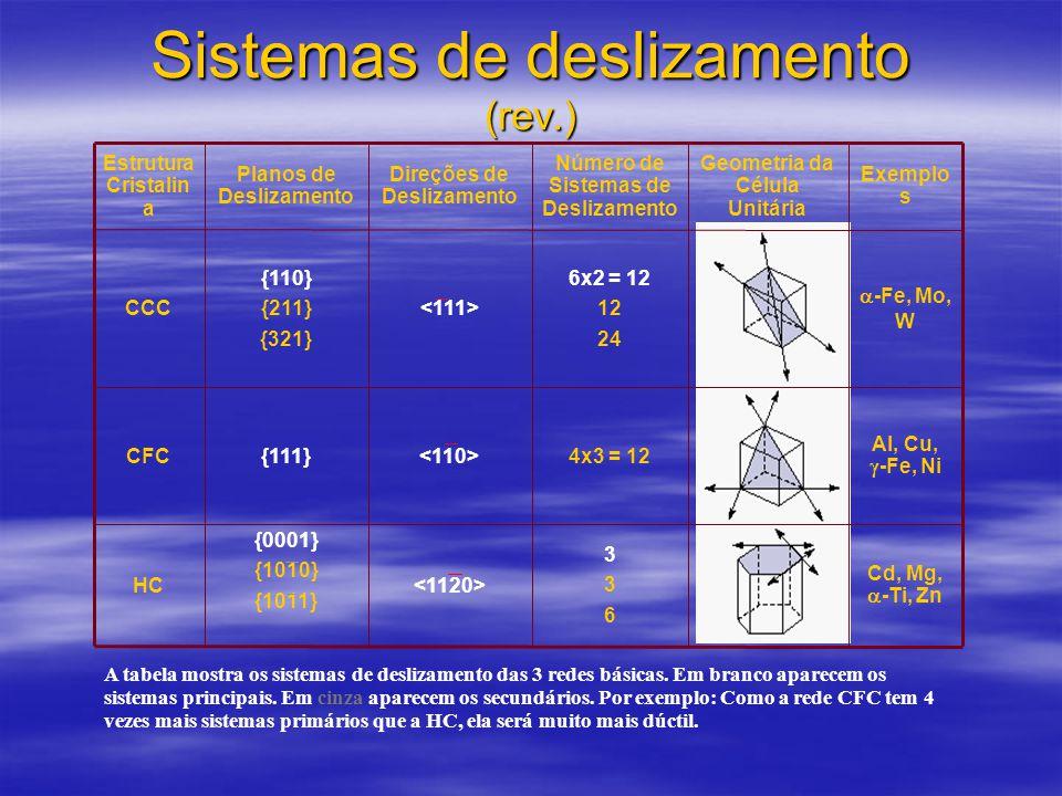 Sistemas de deslizamento (rev.) Cd, Mg,  -Ti, Zn Al, Cu,  -Fe, Ni  -Fe, Mo, W Exemplo s 336336 {0001} {1010} {1011} HC 4x3 = 12 {111}CFC 6x2 = 12 12 24 {110} {211} {321} CCC Geometria da Célula Unitária Número de Sistemas de Deslizamento Direções de Deslizamento Planos de Deslizamento Estrutura Cristalin a A tabela mostra os sistemas de deslizamento das 3 redes básicas.