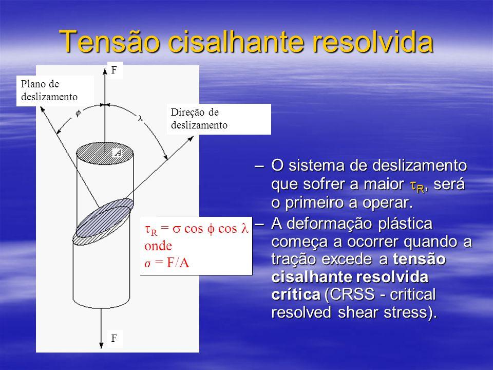 Tensão cisalhante resolvida Plano de deslizamento Direção de deslizamento F F  R =  cos  cos  onde  = F/A –O sistema de deslizamento que sofrer a maior  R, será o primeiro a operar.