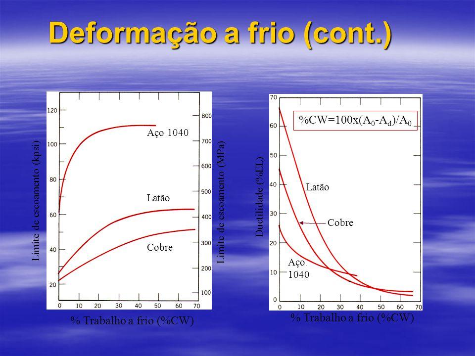 Deformação a frio (cont.) % Trabalho a frio (%CW) Limite de escoamento (kpsi) Limite de escoamento (MPa) Aço 1040 Latão Cobre % Trabalho a frio (%CW) Ductilidade (%EL) Aço 1040 Latão Cobre %CW=100x(A 0 -A d )/A 0