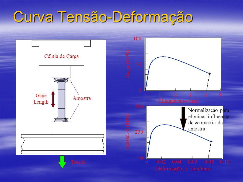 Curva Tensão-Deformação Amostra Gage Length Célula de Carga Tração 023451 0 50 100 Elongamento (mm) Carga (10 3 N) 0 250 500 Deformação,  (mm/mm) Tensão,  (MPa) 00.040.050.080.100.02 Normalização para eliminar influência da geometria da amostra