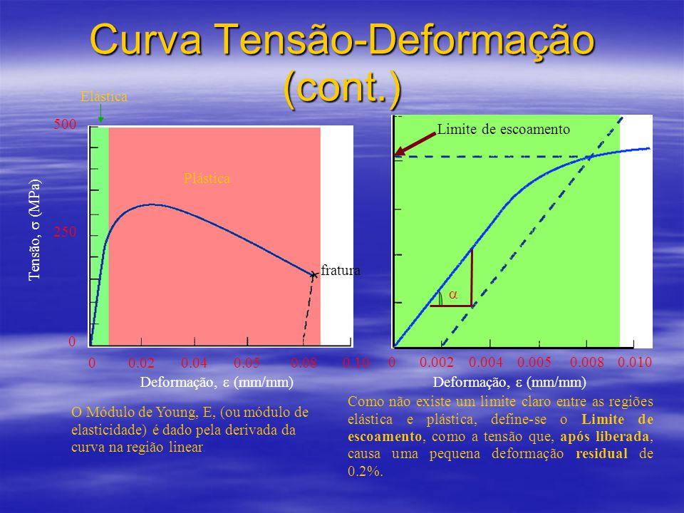 Curva Tensão-Deformação (cont.) 00.040.050.080.100.02 0 250 500 Deformação,  (mm/mm) Tensão,  (MPa) Plástica Elástica 00.0040.0050.0080.0100.002 Deformação,  (mm/mm) fratura Limite de escoamento Como não existe um limite claro entre as regiões elástica e plástica, define-se o Limite de escoamento, como a tensão que, após liberada, causa uma pequena deformação residual de 0.2%.