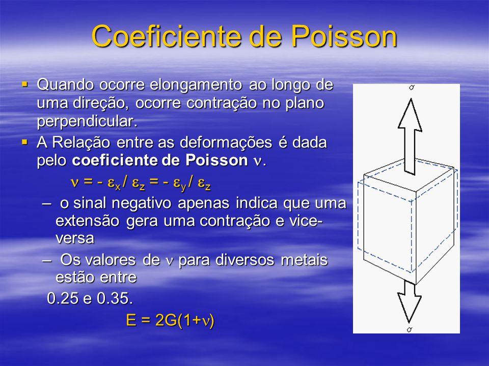 Coeficiente de Poisson  Quando ocorre elongamento ao longo de uma direção, ocorre contração no plano perpendicular.