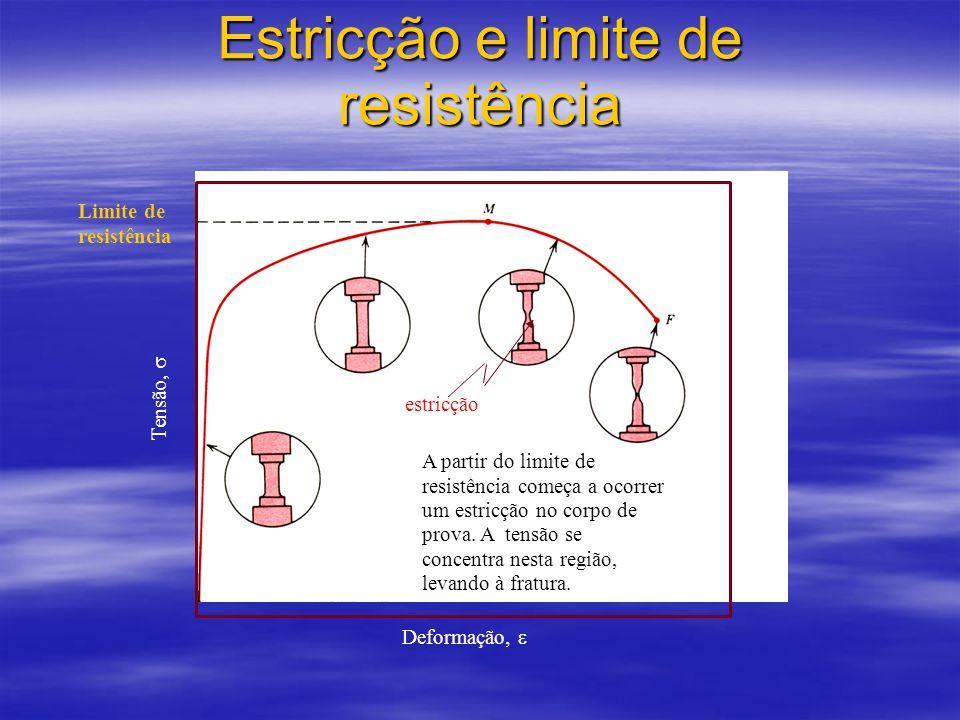 Estricção e limite de resistência Deformação,  Tensão,  Limite de resistência estricção A partir do limite de resistência começa a ocorrer um estricção no corpo de prova.