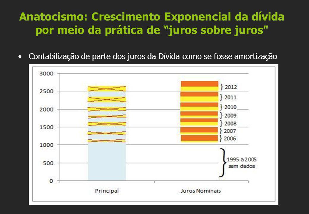 "Anatocismo: Crescimento Exponencial da dívida por meio da prática de ""juros sobre juros"