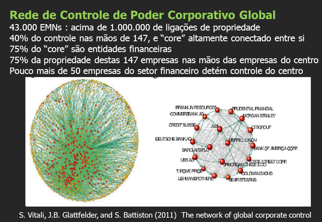 """Rede de Controle de Poder Corporativo Global 43.000 EMNs : acima de 1.000.000 de ligações de propriedade 40% do controle nas mãos de 147, e """"core"""" alt"""